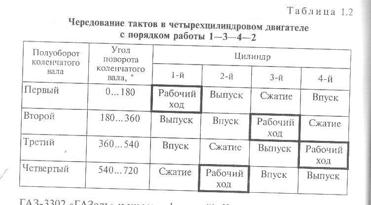 таблица фаз двигателя 1-3-4-2.jpg